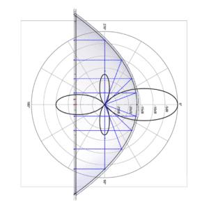 Parabolic dish cross section w lobar mic